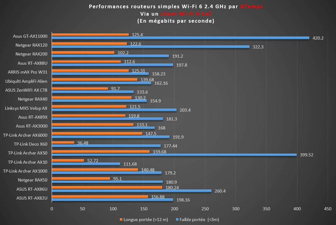 Performances des routeurs Wi-Fi 6