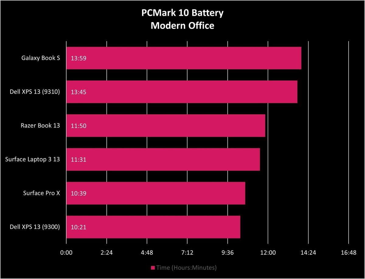 PCMark 10 Battery